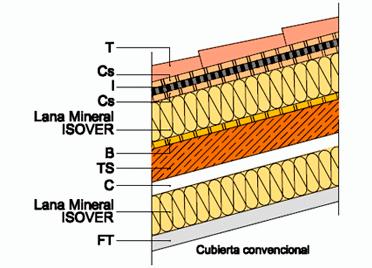 C9.6 - Cubierta inclinada. Forjado/Tablero inclinado. No ventilada. Con capa de protección