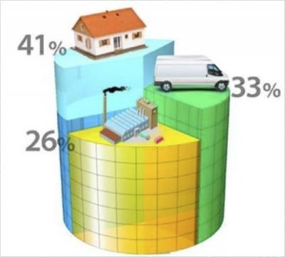 Consumo de energía en Europa