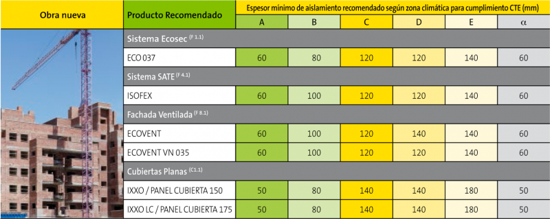 Espesores mínimos de aislamiento recomendados por ISOVER (Obra Nueva)