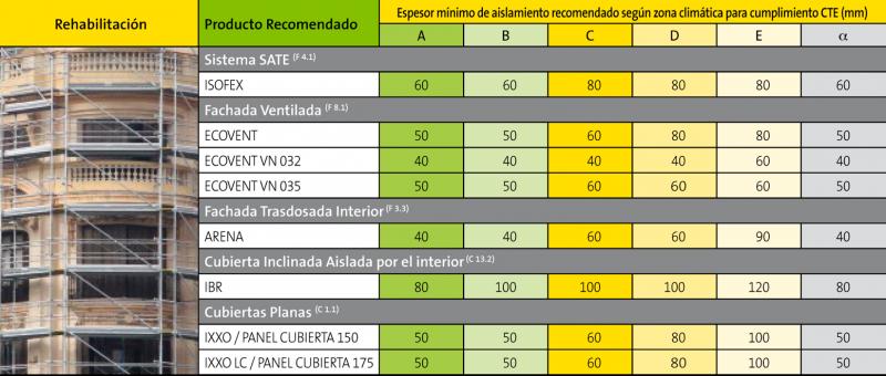 Espesores mínimos de aislamiento recomendados por ISOVER (Rehabilitación)