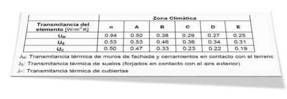 Transmitancia del Elemento Zona Climatica