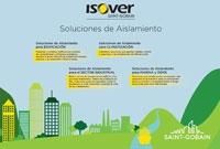 Post-Covid19:  Importancia de los materiales sostenibles en construcción