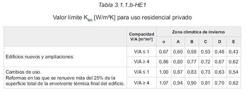 Tabla 3.1.1.b-HE1