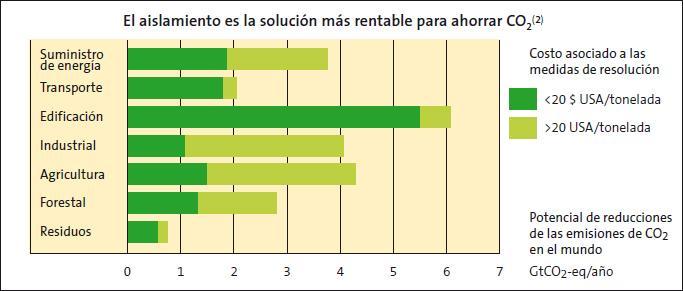 El aislamiento es la solución más rentable para reducir las emisiones de CO2