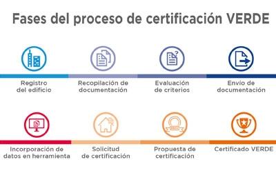 Bases Proceso Certificación Verde