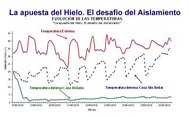 Evolución de temperaturas - Apuesta del Hielo ISOVER