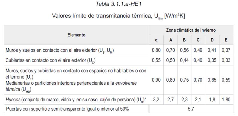 Tabla 3.1.1.a-HE1