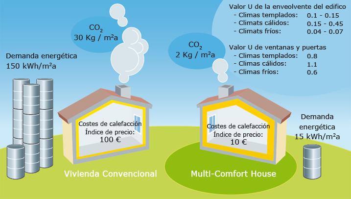 Diseñando Edificios Sostenibles