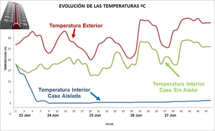 Evolución de temperaturas Apuesta del Hielo Cuenca 2015