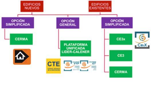 Figura 1. Procedimientos certificación energética de edificios
