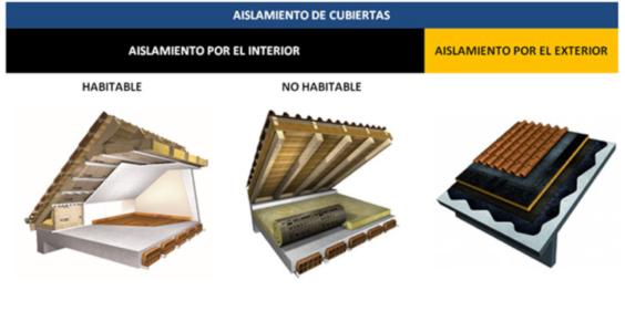 Figura 5. Principales sistemas de actuación sobre cubierta