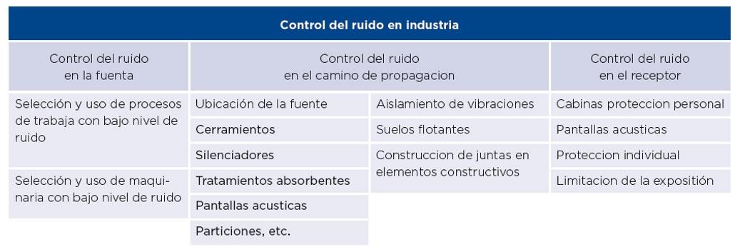 La importancia de las soluciones de aislamiento acústico en industria