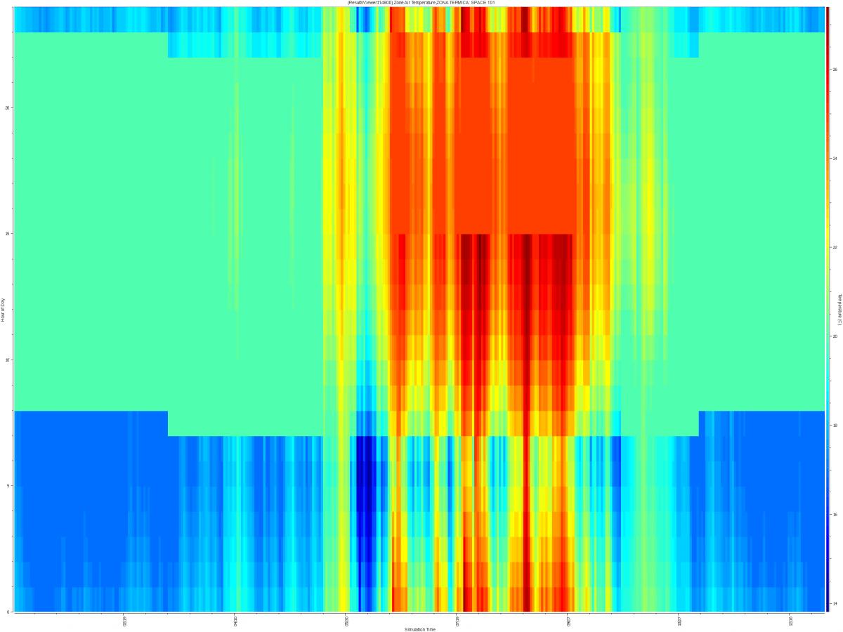 Gráfica flujo de calor: