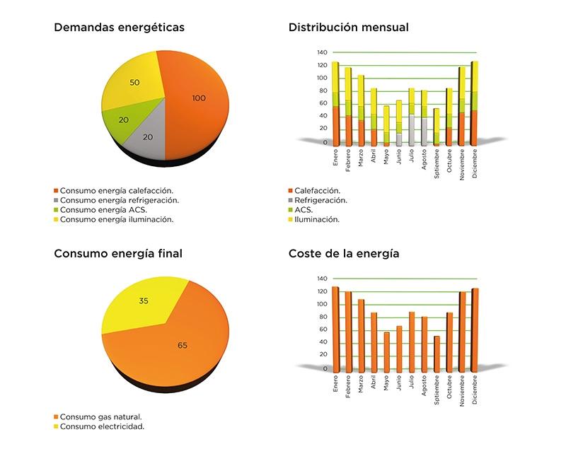 Análisis del consumo de energía final