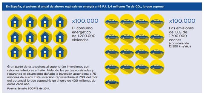 Potencial ahorro energético en el sector industrial